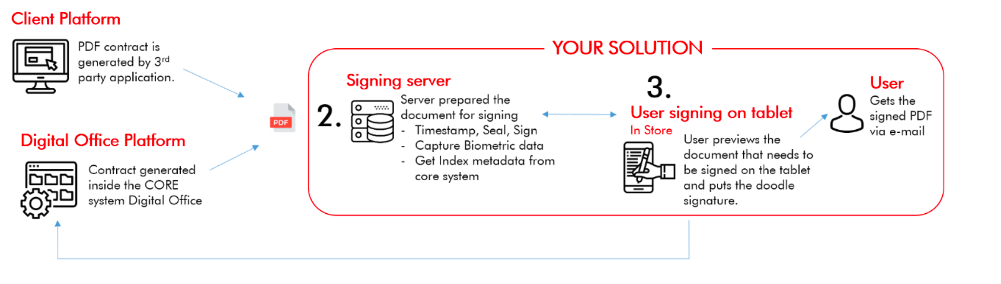 Signing integrations
